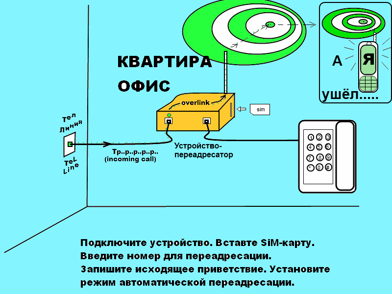 Как сделать переадресацию домашнего телефона на сотовый
